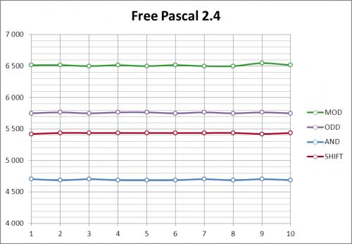 График результатов Free Pascal