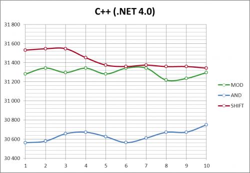 График результатов C++/CLI