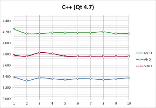 График результатов C++ (Qt)