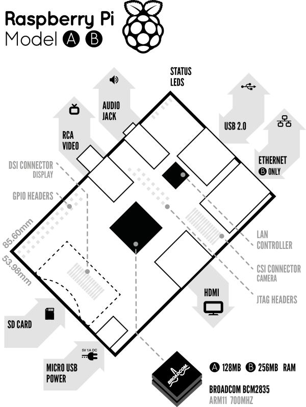 Архитектура микрокомпьютера Raspberry Pi
